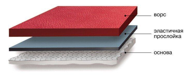 Антивандальная ткань для диванов