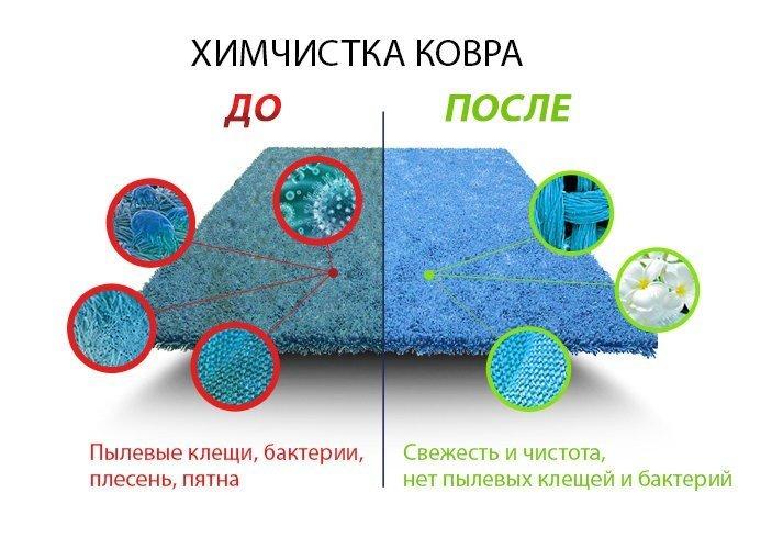 Схема чистки ковролина