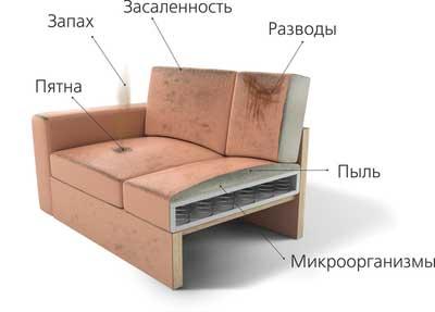 Химчистка мебели в Санкт-Петербурге