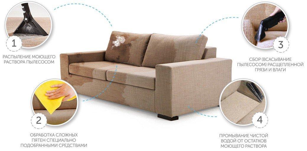 стандартная химчистка дивана